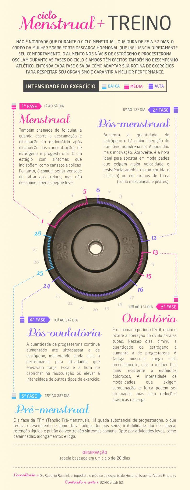 Infográfico Ciclo Menstrual e Treino