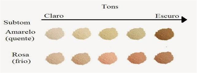 Tons e sub-tons de base